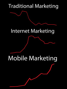 Mobile Marketing Is Fast Becoming A Key Part Of Succeeding Online